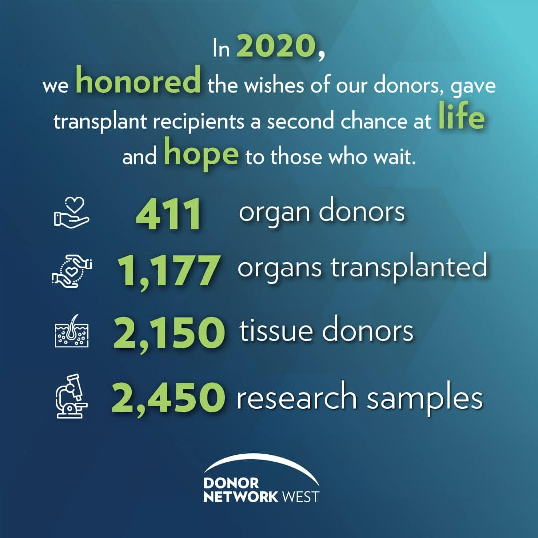 Donor Network West Ties All-Time Annual Record of Organ Donors
